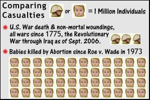 Casualties of War and Abortion Compared